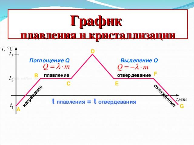 нагревание охлаждение График плавления и кристаллизации D Поглощение Q Выделение Q F B отвердевание плавление C E t  плавления = t отвердевания G А