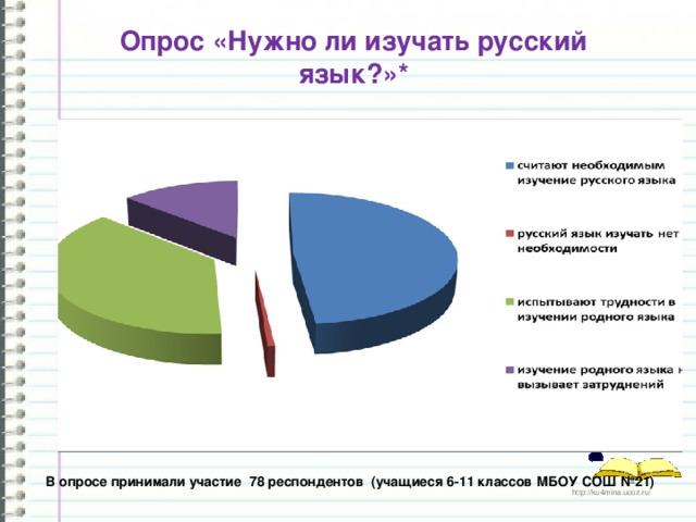 Опрос «Нужно ли изучать русский язык?»* В опросе принимали участие 78 респондентов (учащиеся 6-11 классов МБОУ СОШ №21)