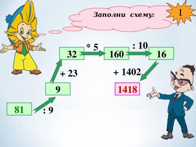 I Заполни схему: : 10 * 5 32 160 16 + 1402 + 23 1418 9 81 : 9