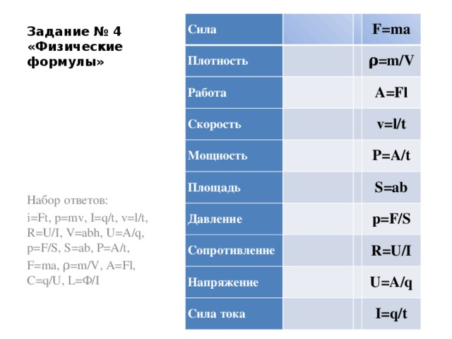 Задание № 4 «Физические формулы» Сила  Плотность Работа     F=ma Скорость ρ=m/V  Мощность  Площадь A=Fl   Давление   v=l/t Сопротивление  P=A/t   Напряжение  S=ab p=F/S   Сила тока R=U/I   U=A/q  I=q/t Набор ответов: i=Ft, p=mv, I=q/t, v=l/t, R=U/I, V=abh, U=A/q, p=F/S, S=ab, P=A/t, F=ma, ρ=m/V, A=Fl, C=q/U, L=Ф/I