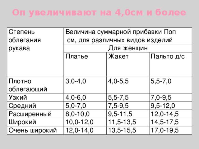 Оп увеличивают на 4,0см и более   Степень облегания рукава Величина суммарной прибавки Поп  см, для различных видов изделий Для женщин Платье Плотно облегающий Узкий Жакет 3,0-4,0 4,0-6,0 Средний 4,0-5,5 Пальто д/с 5,5-7,0 5,5-7,5 5,0-7,0 Расширенный 7,0-9,5 7,5-9,5 Широкий 8,0-10,0 9,5-12,0 Очень широкий 9,5-11,5 10,0-12,0 11,5-13,5 12,0-14,5 12,0-14,0 14,5-17,5 13,5-15,5 17,0-19,5