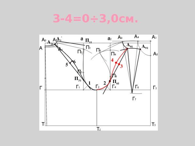 3-4=0÷3,0см. А 2 , П 11 А 21 А 91 А 91 4 6 5 3 П 31 П 61 2 1