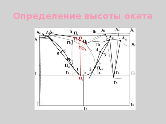 Определение высоты оката А 2 , П 11 А 21 А 91 А 91 О О 2 4 6 5 3 П 31 П 61 2 1 О 1