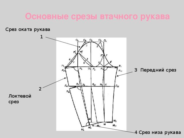 Основные срезы втачного рукава Срез оката рукава 1 Передний срез 3 2 Локтевой срез Срез низа рукава 4