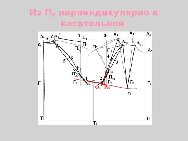Из П 6 перпендикулярно к касательной А 2 , П 11 А 21 А 91 А 91 4 6 5 3 П 31 П 61 1 2 О 3 Рп 23