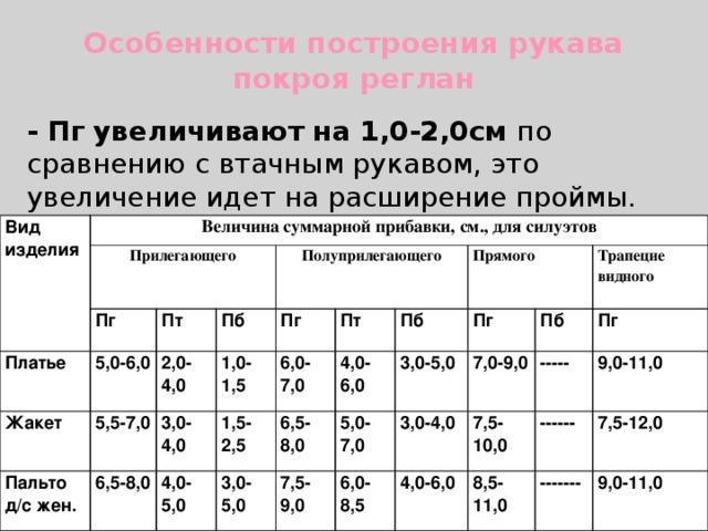 Особенности построения рукава покроя реглан   - Пг  увеличивают на 1,0-2,0см по сравнению с втачным рукавом, это увеличение идет на расширение проймы. Вид изделия Величина суммарной прибавки, см., для силуэтов Прилегающего Пг Платье 5,0-6,0 Жакет Пт Пальто д/с жен. 2,0-4,0 5,5-7,0 Полуприлегающего Пб 1,0-1,5 6,5-8,0 3,0-4,0 Пг 6,0-7,0 1,5-2,5 Пт 4,0-5,0 4,0-6,0 Прямого 3,0-5,0 Пб 6,5-8,0 5,0-7,0 7,5-9,0 3,0-5,0 Пг 6,0-8,5 7,0-9,0 Трапецие Пб 3,0-4,0 видного 7,5-10,0 4,0-6,0 Пг ----- 8,5-11,0 9,0-11,0 ------ 7,5-12,0 ------- 9,0-11,0