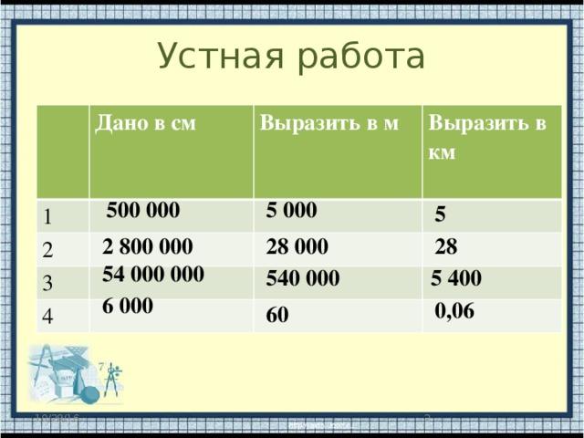 Устная работа Дано в см 1 Выразить в м 2 Выразить в км 3  4 5 000 500 000 5 2 800 000 28 000 28 54 000 000 540 000 5 400 6 000 0,06 60  10/28/16