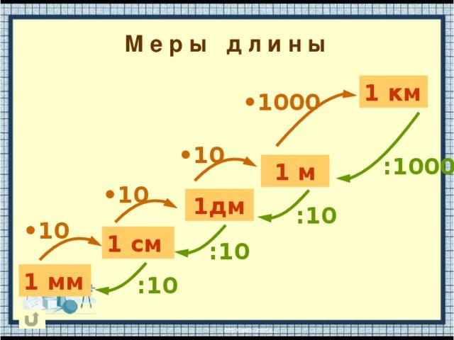 М е р ы д л и н ы 1 км • 1000 • 10 : 1000 1 м • 10 1дм : 10 • 10 1 см : 10 1 мм : 10