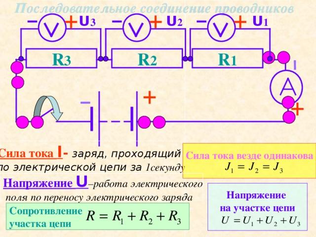 Последовательное соединение проводников U 2 U 3 U 1 R 3 R 2 R 1 Сила тока I - заряд, проходящий по электрической цепи за 1секунду Сила тока везде одинакова  Напряжение U – работа электрического  поля по переносу электрического заряда Напряжение на участке цепи  Сопротивление участка цепи
