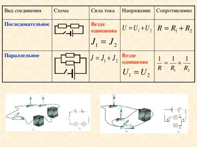 Схема Вид соединения Напряжение Сила тока Сопротивление Везде одинакова Последовательное Параллельное Везде одинаково