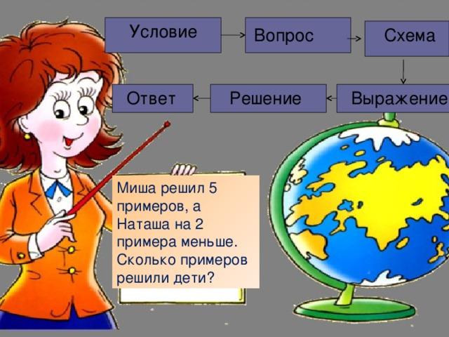 Условие  Схема  Вопрос  Выражение  Решение  Ответ Миша решил 5 примеров, а Наташа на 2 примера меньше. Сколько примеров решили дети?