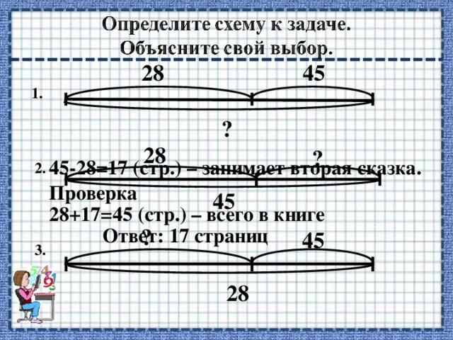 45 28 1. ? 28 ? 45-28=17 (стр.) – занимает вторая сказка.  2. Проверка 45 28+17=45 (стр.) – всего в книге  ? Ответ: 17 страниц  45 3. 28