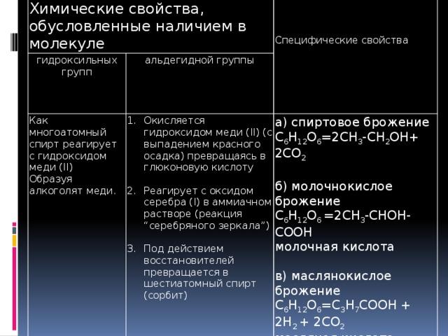 """Химические свойства, обусловленные наличием в молекуле гидроксильных групп альдегидной группы Как многоатомный спирт реагирует с гидроксидом меди (II) Окисление глюкозы в организме Образуя алкоголят меди. Окисляется гидроксидом меди (II) (с выпадением красного осадка) превращаясь в глюконовую кислоту  С6H12O6+ 6O2=6CO2+6H2O+Q а) спиртовое брожение Специфические свойства C 6 H 12 O 6 =2CH 3 -CH 2 OH+ 2CO 2 Реагирует с оксидом серебра (I) в аммиачном растворе (реакция """"серебряного зеркала"""")  Под действием восстановителей превращается в шестиатомный спирт (сорбит) б) молочнокислое брожение C 6 H 12 O 6 =2CH 3 -CHOH-COOH молочная кислота в) маслянокислое брожение C 6 H 12 O 6 =C 3 H 7 COOH + 2H 2 + 2CO 2 масляная кислота"""