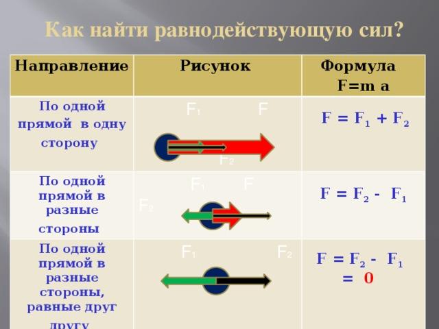 Как найти равнодействующую сил? Направление Рисунок По одной По одной прямой в разные стороны  Формула прямой в одну сторону   F 1 F По одной прямой в разные стороны, равные друг другу   F 1 F F 2  F=m a   F 2  F 1 F 2    F = F 1 + F 2 F = F 2 - F 1  F = F 2 - F 1 = 0