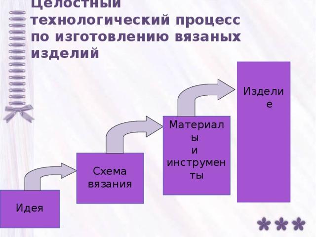 Целостный  технологический процесс  по изготовлению вязаных изделий Изделие Материалы и инструменты Схема вязания Идея