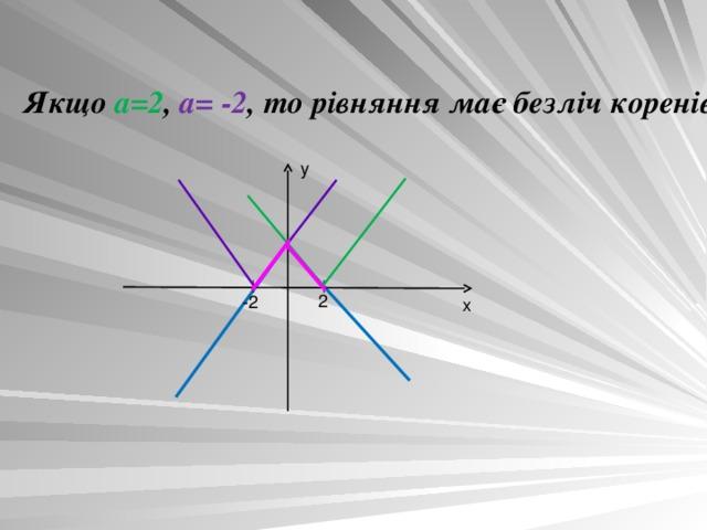 Якщо  а=2 ,  а= -2 , то рівняння має безліч корен i в y 2 -2 x