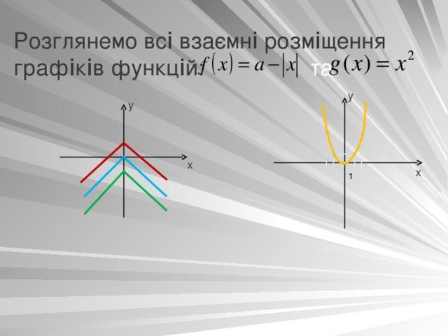 Розглянемо вс i взаємн i розм i щення граф i к i в функц i й: та у у х х 1
