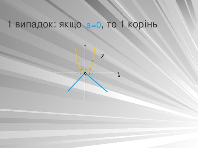 1 випадок: якщо  , то 1 кор i нь а=0 y