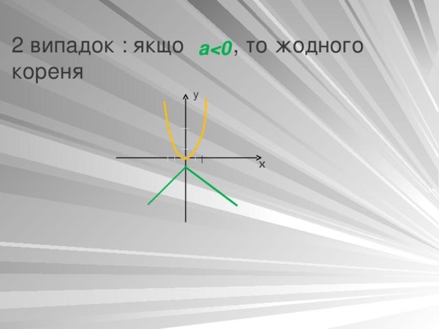 2 випадок : якщо  ,  то жодного кореня а  у x