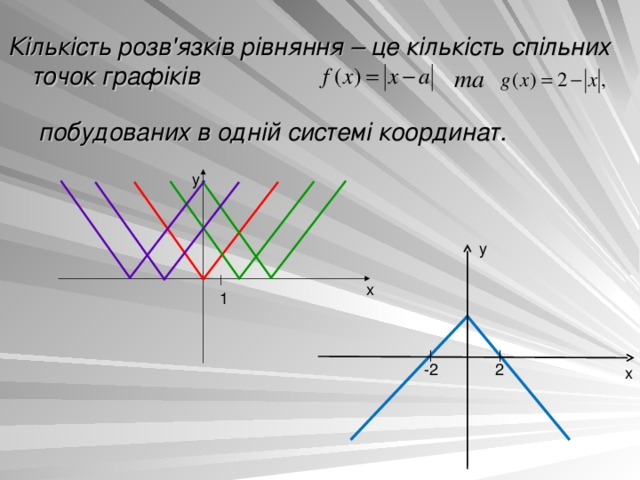 Кількість розв'язків рівняння – це кількість спільних точок графіків  та побудованих в одній системі координат. y y x 1 2 -2 x