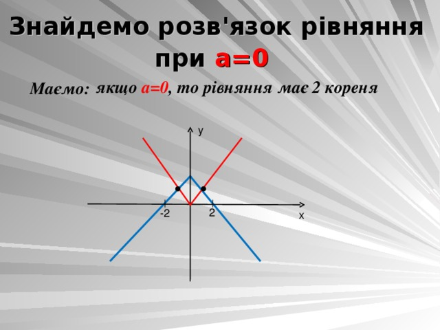 Знайдемо розв'язок рівняння при а=0  якщо а=0 , то рівняння має 2 кореня Маємо: y 2 -2 x