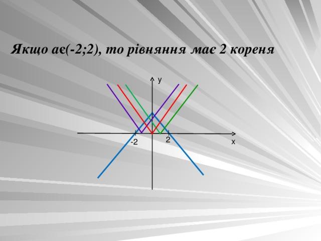 Якщо  а є (-2;2), то рівняння має 2 кореня y 2 x -2
