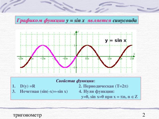 Графиком функции у = sin x  является синусоида y = sin x Свойства функции : D(y) =R 2. Периодическая (Т=2  ) 3. Нечетная ( sin(-x)=-sin x) 4. Нули функции:   у=0, sin x=0 при х =   n, n  Z
