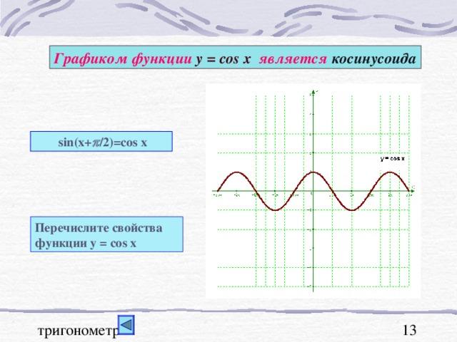 Графиком функции у = cos x  является косинусоида  sin(x+  /2)=cos x Перечислите свойства функции у = cos x