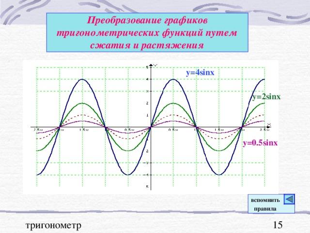 Преобразование графиков тригонометрических функций  путем сжатия и растяжения y=4sinx  y=2sinx y=0.5sinx вспомнить  правила