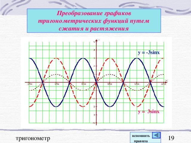 Преобразование графиков тригонометрических функций  путем сжатия и растяжения y = - 3sinx y = 3sinx вспомнить  правила