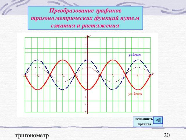 Преобразование графиков тригонометрических функций  путем сжатия и растяжения y=2cosx y=-2cosx вспомнить  правила