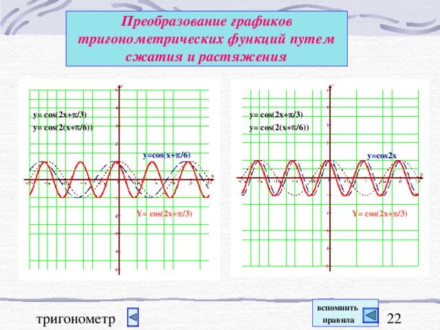 Преобразование графиков тригонометрических функций  путем сжатия и растяжения y= cos(2x+  /3) y= cos(2(x+  /6)) y= cos(2x+  /3) y= cos(2(x+  /6)) y=cos(x+  /6) y=cos2x Y= cos(2x+  /3) Y= cos(2x+  /3) вспомнить  правила