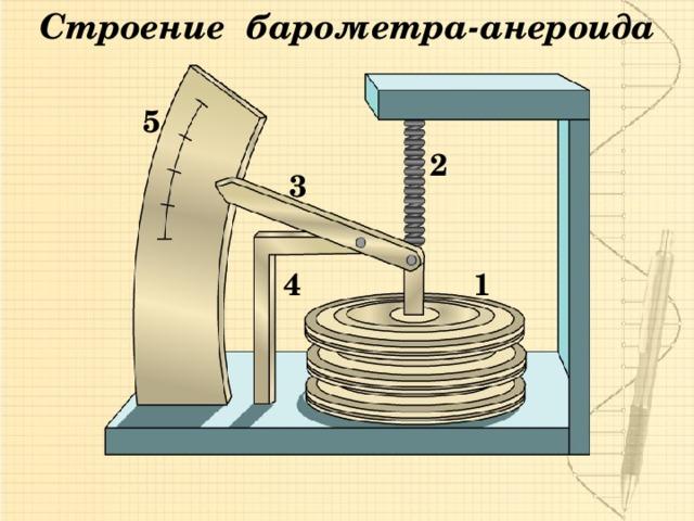 Строение барометра-анероида 5 2 3 1 4