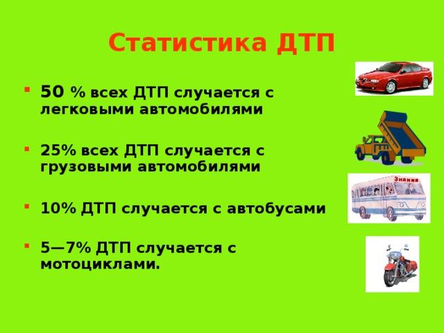Статистика ДТП 50 % всех ДТП случается с легковыми автомобилями  25% всех ДТП случается с грузовыми автомобилями  10% ДТП случается с автобусами