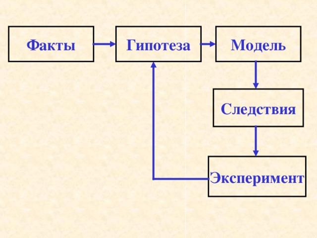 Факты Гипотеза Модель Следствия Эксперимент