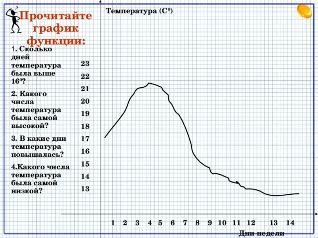 Температура (С 0 ) Прочитайте график функции: 1 . Сколько дней температура была выше 16 0 ? 2. Какого числа температура была самой высокой? 3. В какие дни температура повышалась? 4.Какого числа температура была самой низкой? 23 22 21 20 19 18 17 16 15 14 13 У доски читаем график  1 2 3 4 5 6 7 8 9 10 11 12 13 14 Дни недели 2
