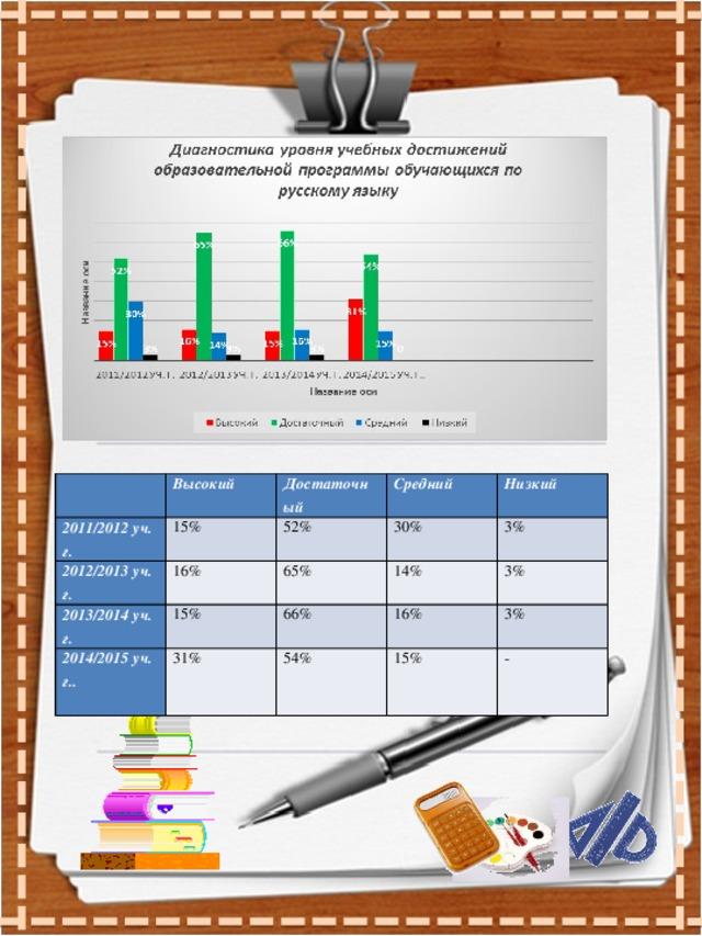 2011/2012 уч. г. Высокий 2012/2013 уч. г. Достаточный 15% 2013/2014 уч. г. Средний 52% 16% 15% 65% 2014/2015 уч. г.. 30% Низкий 3% 14% 66%  31% 3% 16% 54% 3% 15% -