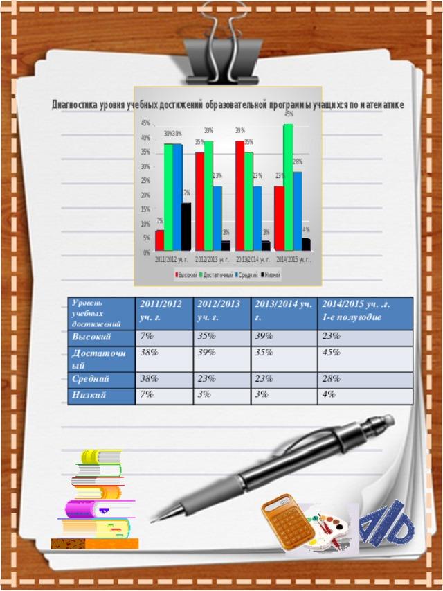 Уровень учебных достижений Высокий 2011/2012 уч. г. Достаточный 2012/2013 уч. г. 7% Средний 38% 2013/2014 уч. г. 35% 38% 39% 39% 2014/2015 уч. .г. Низкий 23% 35% 23% 7% 1-е полугодие 45% 23% 3% 28% 3% 4%