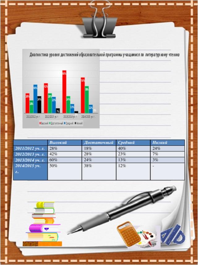 2011/2012 уч. г. Высокий 2012/2013 уч. г. 28% Достаточный 2013/2014 уч. г. 42% Средний 18% 2014/2015 уч. г.. Низкий 40% 28% 60% 24% 23% 24%  50% 7% 13% 38% 3% 12% -