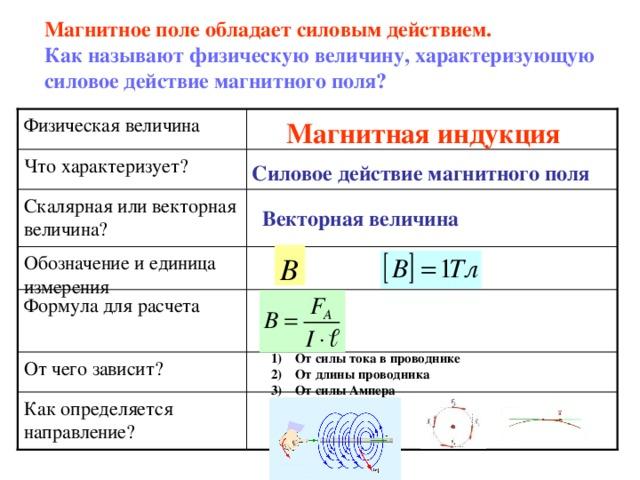 Магнитное поле обладает силовым действием. Как называют физическую величину, характеризующую силовое действие магнитного поля? Физическая величина Магнитная индукция Что характеризует? Силовое действие магнитного поля Скалярная или векторная величина? Векторная величина Обозначение и единица измерения Формула для расчета От чего зависит? От силы тока в проводнике От длины проводника От силы Ампера Как определяется направление?
