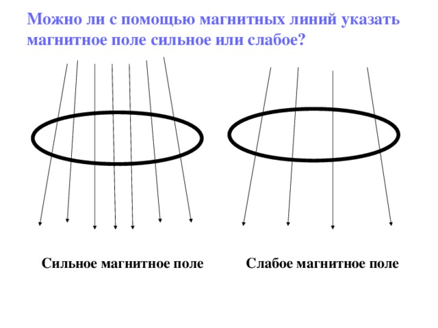 Можно ли с помощью магнитных линий указать магнитное поле сильное или слабое? Сильное магнитное поле Слабое магнитное поле
