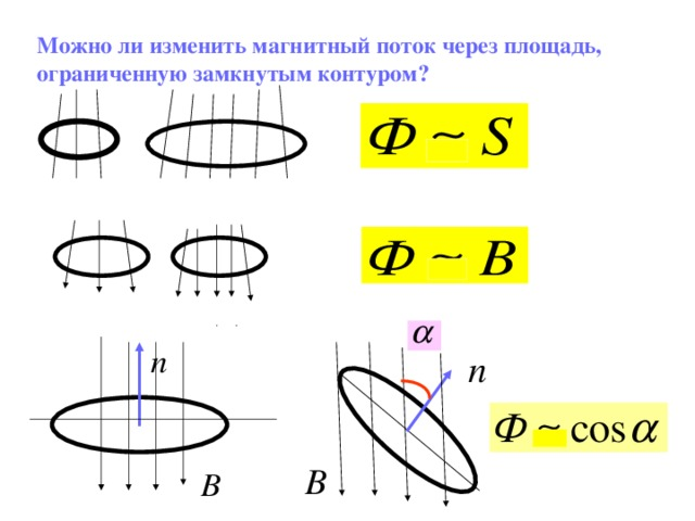 Можно ли изменить магнитный поток через площадь, ограниченную замкнутым контуром?