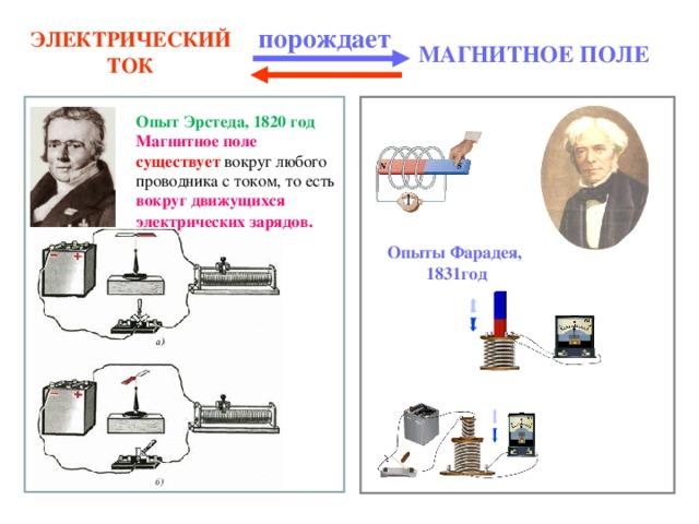 порождает МАГНИТНОЕ ПОЛЕ ЭЛЕКТРИЧЕСКИЙ ТОК  Опыт Эрстеда, 1820 год Магнитное поле существует вокруг любого проводника с током, то есть вокруг движущихся электрических зарядов . Опыты Фарадея, 1831год