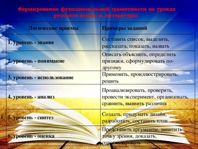 Формирование функциональной грамотности на уроках русского языка и литературы Логические приемы Примеры заданий 1. уровень - знание Составить список, выделить, рассказать, показать, назвать 2. уровень - понимание Описать объяснить, определить признаки, сформулировать по-другому 3. уровень - использование Применить, проиллюстрировать, решить 4. уровень - анализ Проанализировать, проверить, провести эксперимент, организовать, сравнить, выявить различия 5. уровень - синтез Создать, придумать дизайн, разработать, составить план 6. уровень - оценка Представить аргументы, защитить точку зрения, доказать, спрогнозировать