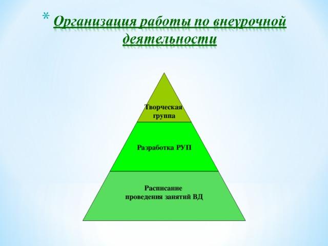Творческая группа Разработка РУП Расписание проведения занятий ВД