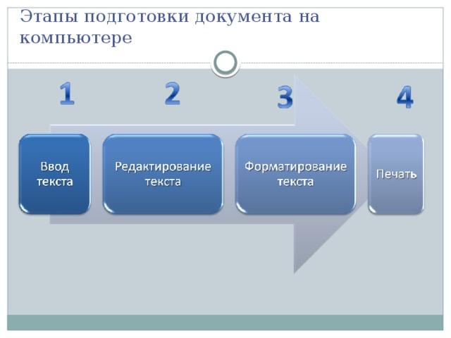 Этапы подготовки документа на компьютере