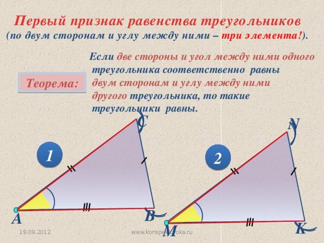 Первый признак равенства треугольников (по двум сторонам и углу между ними – три элемента! ). Если две стороны и угол между ними одного  треугольника соответственно равны  двум сторонам и углу между ними  другого треугольника, то такие  треугольники равны.  Теорема: С N 1 2 В А K M www.konspekturoka.ru 6 19.09.2012