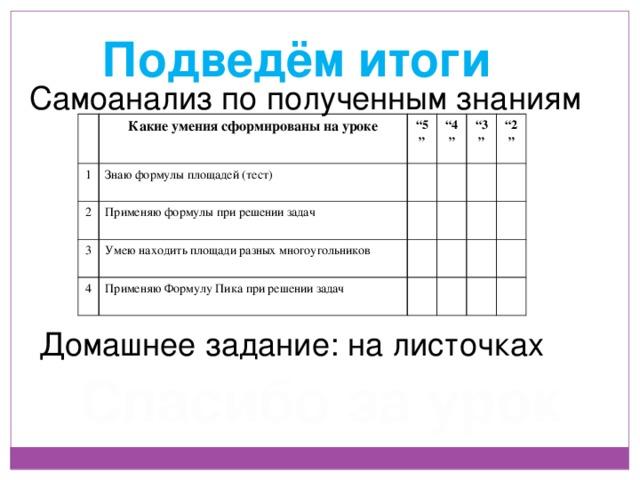 """Подведём итоги Самоанализ по полученным знаниям  1 Какие умения сформированы на уроке Знаю формулы площадей (тест) """" 5"""" 2 """" 4"""" 3  Применяю формулы при решении задач  Умею находить площади разных многоугольников """" 3"""" 4  Применяю Формулу Пика при решении задач   """" 2""""            Домашнее задание: на листочках Спасибо за урок"""