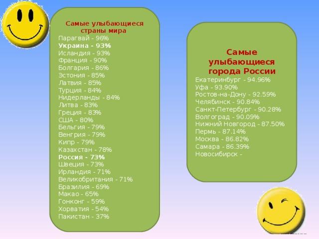 Самые улыбающиеся страны мира Парагвай - 96% Украина - 93% Исландия - 93% Франция - 90% Болгария - 86% Эстония - 85% Латвия - 85% Турция - 84% Нидерланды - 84% Литва - 83% Греция - 83% США - 80% Бельгия - 79% Венгрия - 79% Кипр - 79% Казахстан - 78% Россия - 73% Швеция - 73% Ирландия - 71% Великобритания - 71% Бразилия - 69% Макао - 65% Гонконг - 59% Хорватия - 54% Пакистан - 37% Самые улыбающиеся города России Екатеринбург - 94.96% Уфа - 93.90% Ростов-на-Дону - 92.59% Челябинск - 90.84% Санкт-Петербург - 90.28% Волгоград - 90.09% Нижний Новгород - 87.50% Пермь - 87.14% Москва - 86.82% Самара - 86.39% Новосибирск -