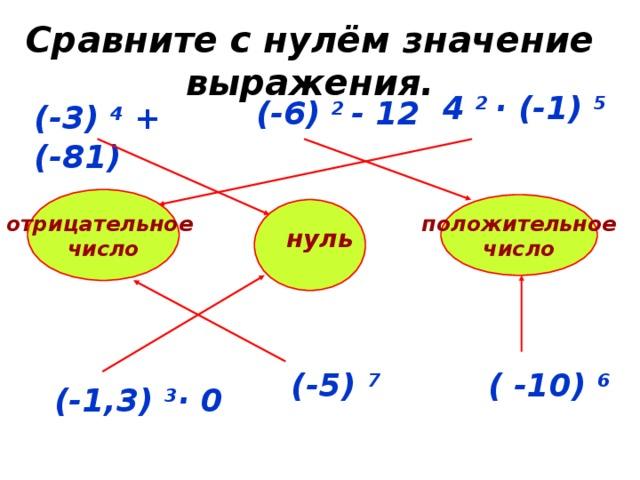 Сравните с нулём значение выражения. 4 2 · (-1) 5 (-6) 2 - 12 (-3) 4 + (-81) отрицательное число положительное число нуль (-5) 7 ( -10) 6 (-1,3) 3 · 0